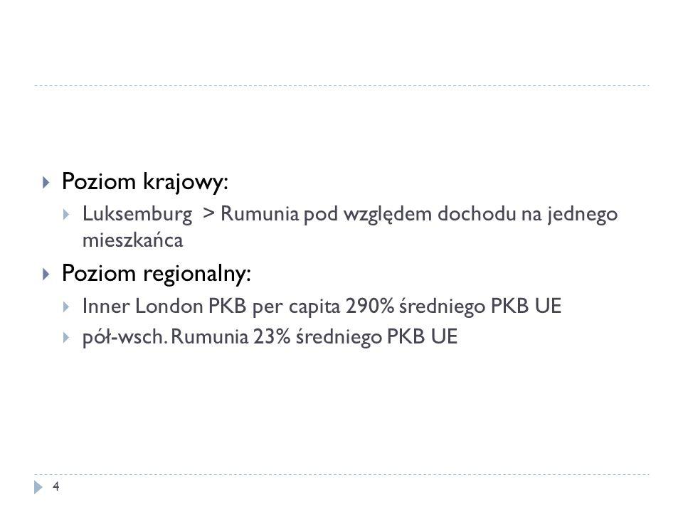  Poziom krajowy:  Luksemburg > Rumunia pod względem dochodu na jednego mieszkańca  Poziom regionalny:  Inner London PKB per capita 290% średniego PKB UE  pół-wsch.