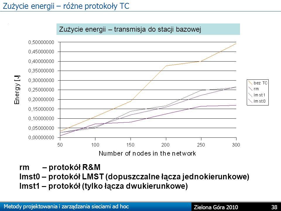 Metody projektowania i zarządzania sieciami ad hoc 38 Zielona Góra 2010 Zużycie energii – różne protokoły TC Zużycie energii – transmisja do stacji bazowej rm – protokół R&M lmst0 – protokół LMST (dopuszczalne łącza jednokierunkowe) lmst1 – protokół (tylko łącza dwukierunkowe)