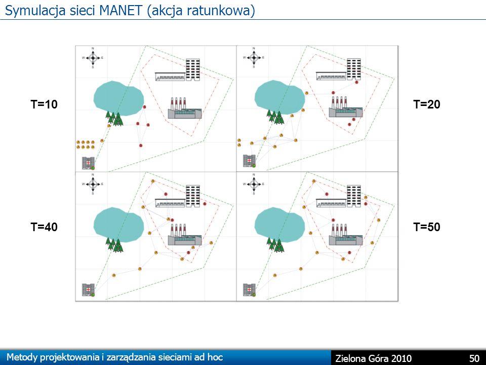Metody projektowania i zarządzania sieciami ad hoc 50 Zielona Góra 2010 Symulacja sieci MANET (akcja ratunkowa) T=10T=20 T=40T=50
