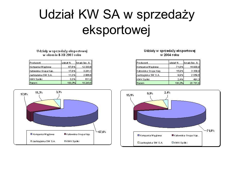Udział KW SA w sprzedaży eksportowej