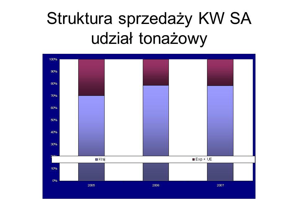 Struktura sprzedaży KW SA udział tonażowy