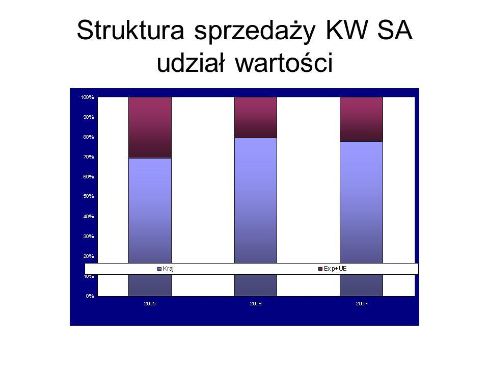 Struktura sprzedaży KW SA udział wartości