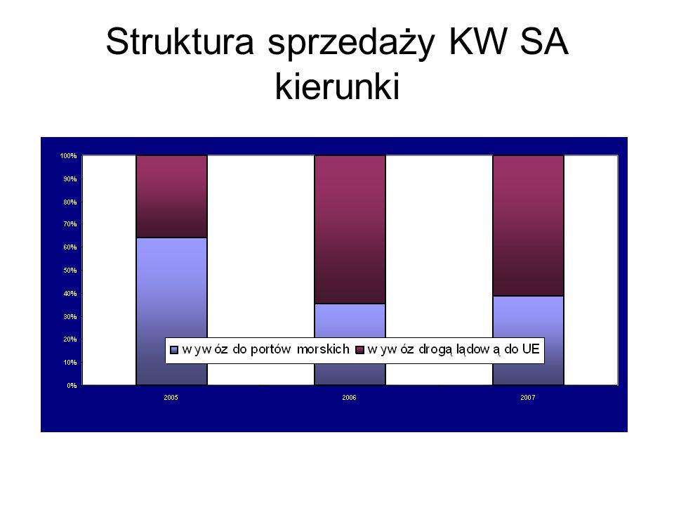Struktura sprzedaży KW SA kierunki