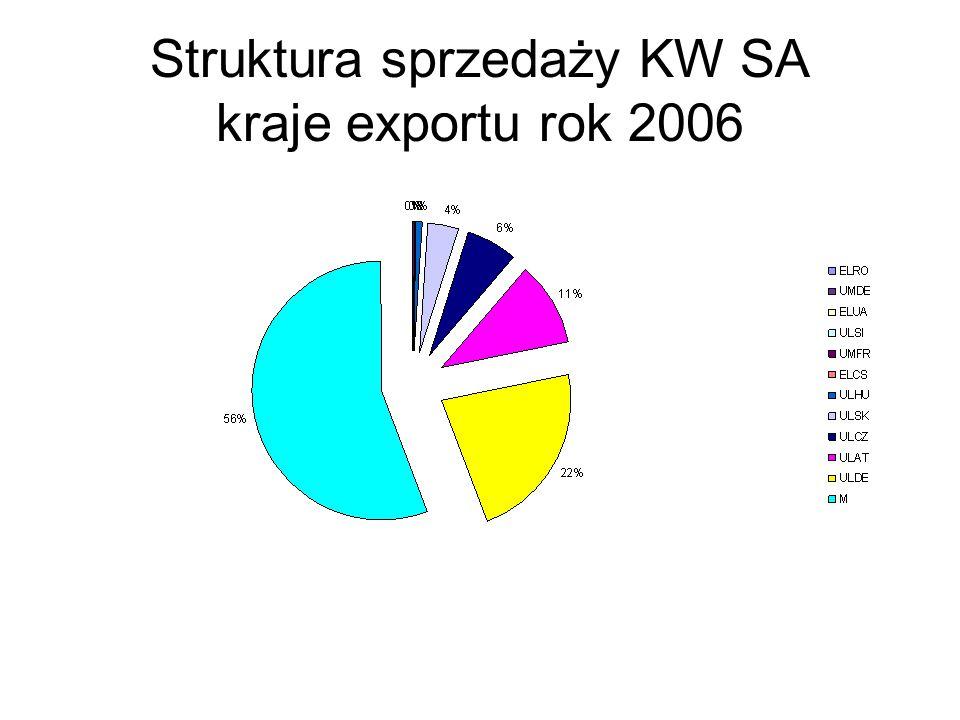 Struktura sprzedaży KW SA kraje exportu rok 2006