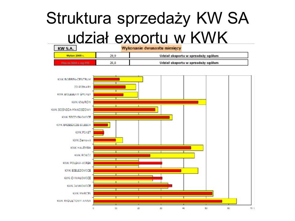 Struktura sprzedaży KW SA udział exportu w KWK