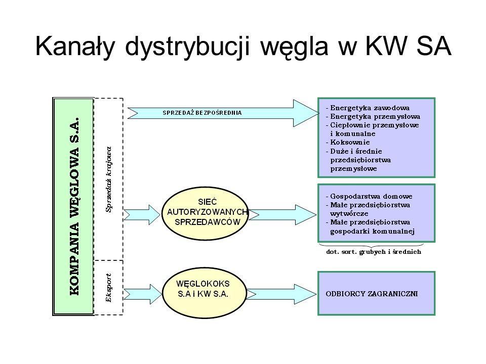Kanały dystrybucji węgla w KW SA