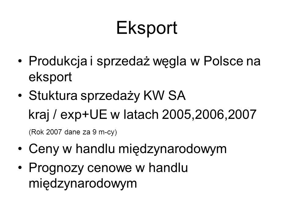 Eksport Produkcja i sprzedaż węgla w Polsce na eksport Stuktura sprzedaży KW SA kraj / exp+UE w latach 2005,2006,2007 (Rok 2007 dane za 9 m-cy) Ceny w handlu międzynarodowym Prognozy cenowe w handlu międzynarodowym
