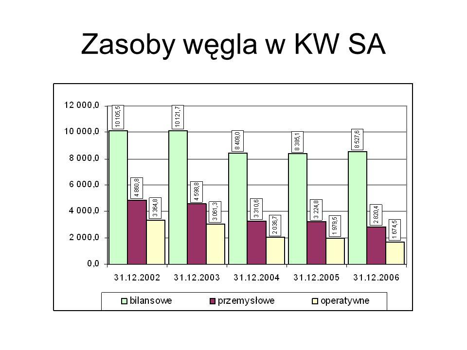 Zasoby węgla w KW SA