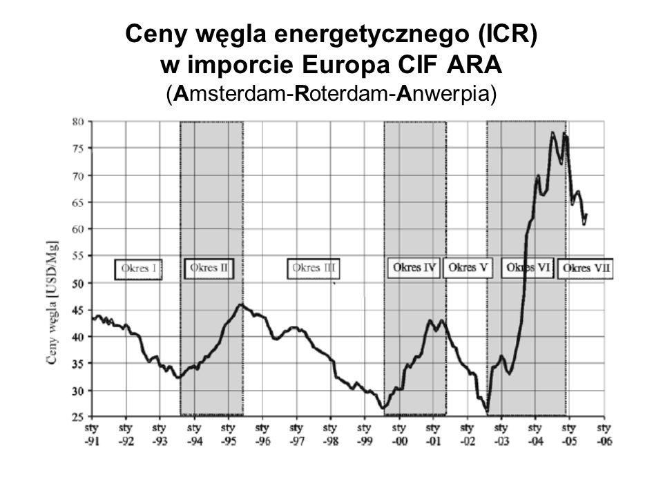 Ceny węgla energetycznego (ICR) w imporcie Europa CIF ARA (Amsterdam-Roterdam-Anwerpia)
