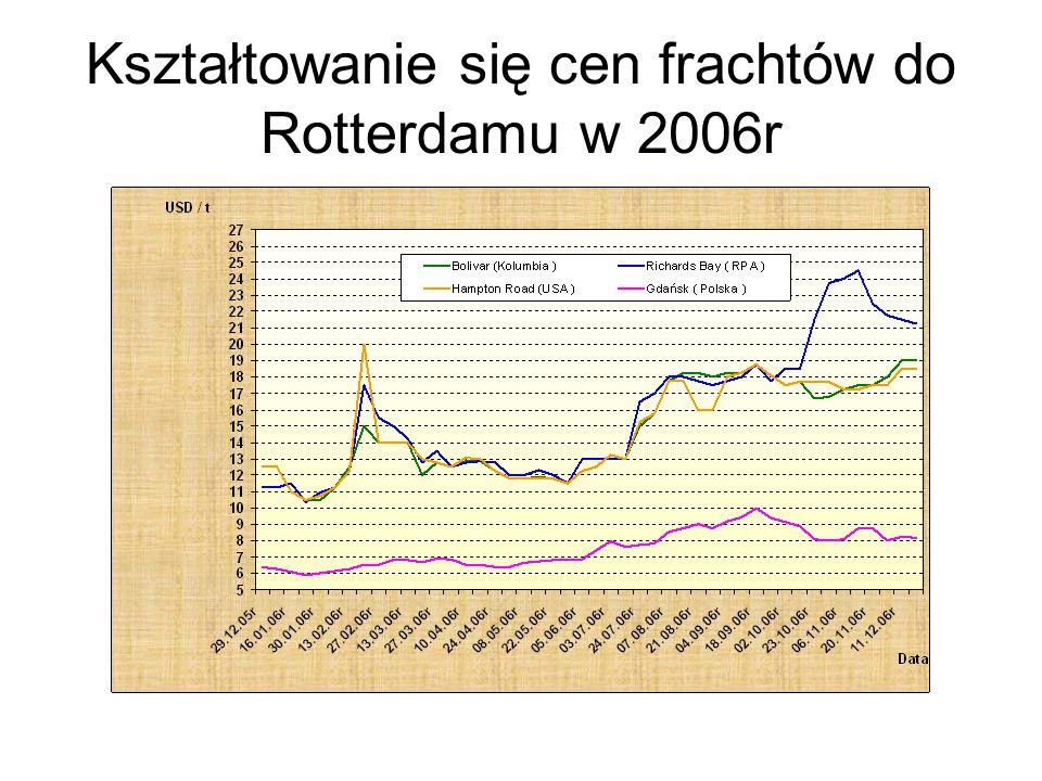 Kształtowanie się cen frachtów do Rotterdamu w 2006r
