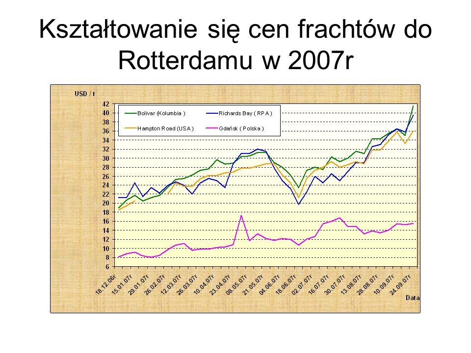 Kształtowanie się cen frachtów do Rotterdamu w 2007r