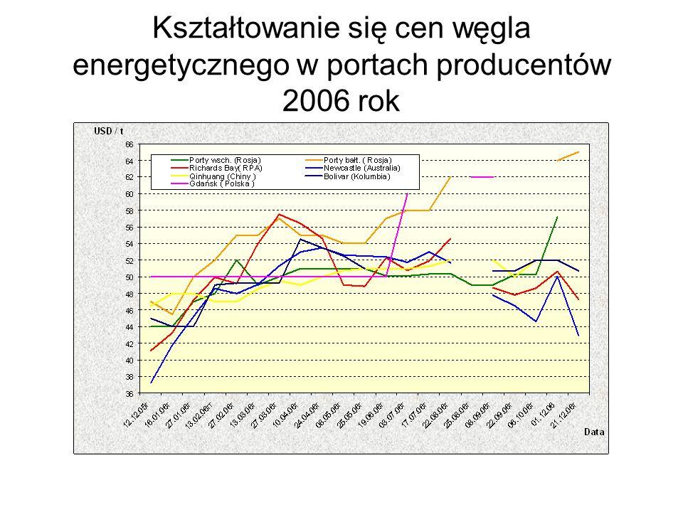 Kształtowanie się cen węgla energetycznego w portach producentów 2006 rok