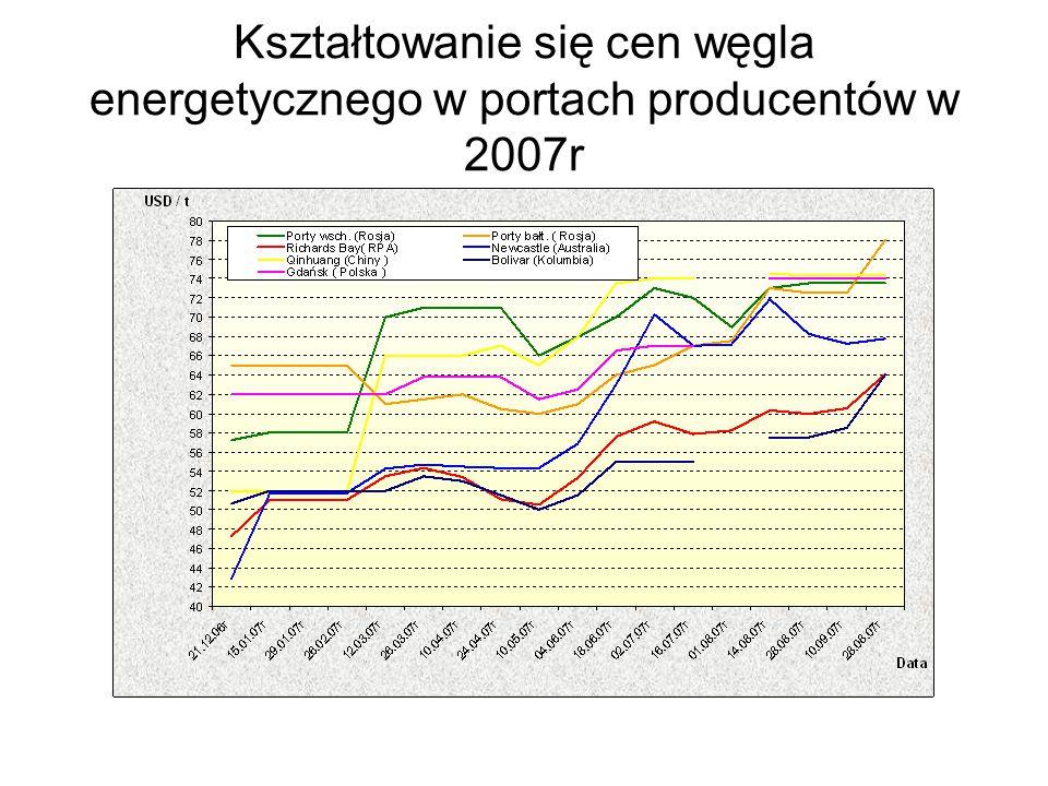 Kształtowanie się cen węgla energetycznego w portach producentów w 2007r