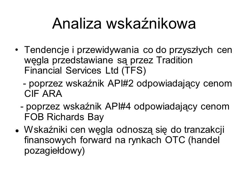 Analiza wskaźnikowa Tendencje i przewidywania co do przyszłych cen węgla przedstawiane są przez Tradition Financial Services Ltd (TFS) - poprzez wskaźnik API#2 odpowiadający cenom CIF ARA - poprzez wskaźnik API#4 odpowiadający cenom FOB Richards Bay ● Wskaźniki cen węgla odnoszą się do tranzakcji finansowych forward na rynkach OTC (handel pozagiełdowy)