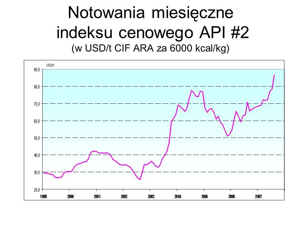 Notowania miesięczne indeksu cenowego API #2 (w USD/t CIF ARA za 6000 kcal/kg)