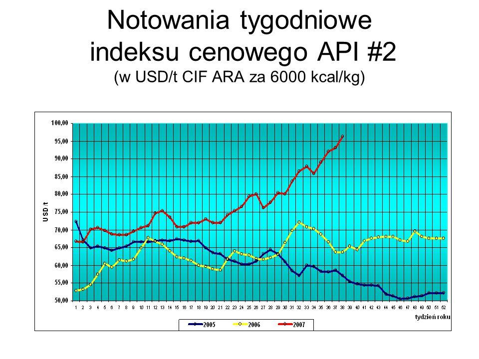 Notowania tygodniowe indeksu cenowego API #2 (w USD/t CIF ARA za 6000 kcal/kg)
