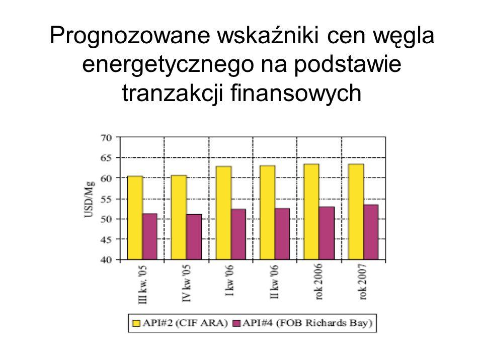 Prognozowane wskaźniki cen węgla energetycznego na podstawie tranzakcji finansowych