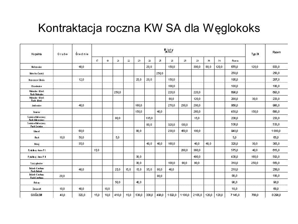 Kontraktacja roczna KW SA dla Węglokoks