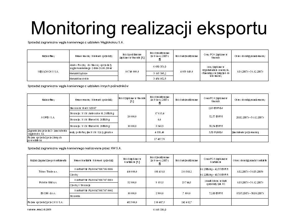 Monitoring realizacji eksportu