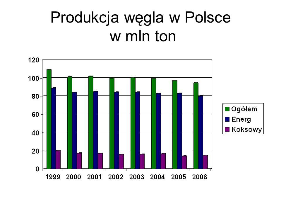 Produkcja węgla w Polsce w mln ton