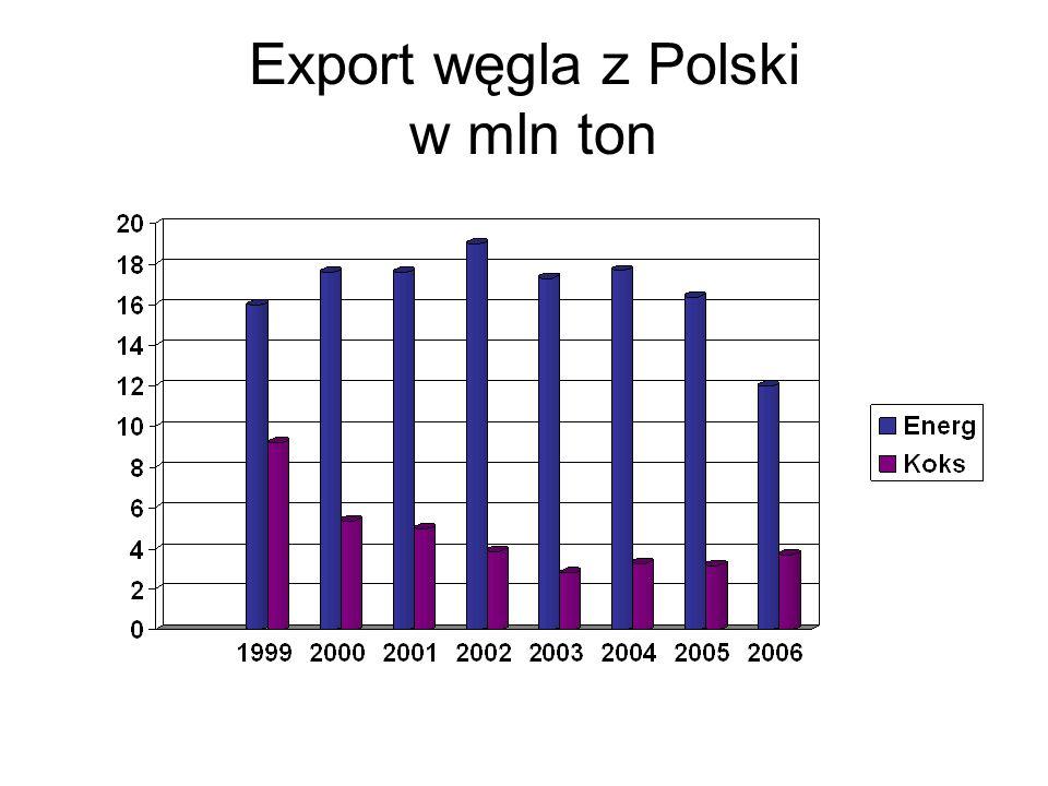 Export węgla z Polski w mln ton