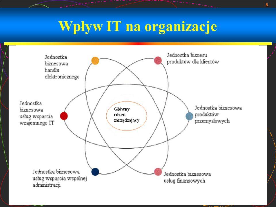 9 Zarządzanie funkcją IS – Technologia Zarządzania Informacją  Trzy główne składniki  Zarządzanie rozwojem i wdrożenie e-biznesu i strategii IT  Zarządzanie rozwojem aplikacji e-biznesowych oraz badania i wdrożenie nowych IT  Zarządzanie procesami IT fachowcami i jednostkami w ramach organizacji IT i funkcji IS