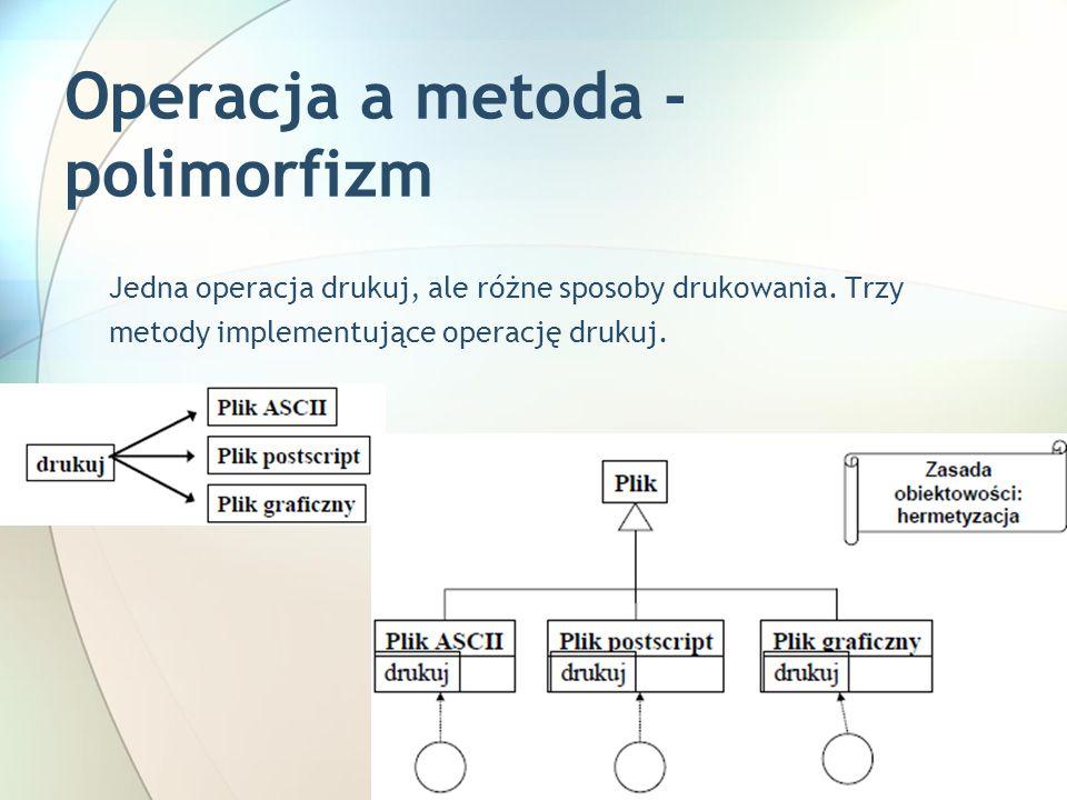 Operacja a metoda - polimorfizm Jedna operacja drukuj, ale różne sposoby drukowania.