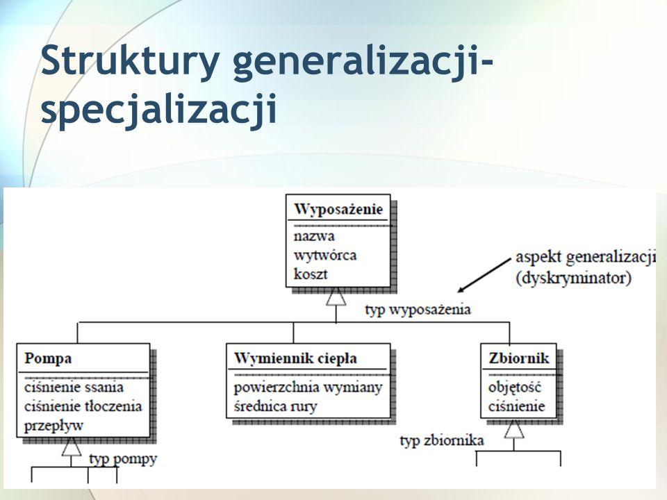 Struktury generalizacji- specjalizacji