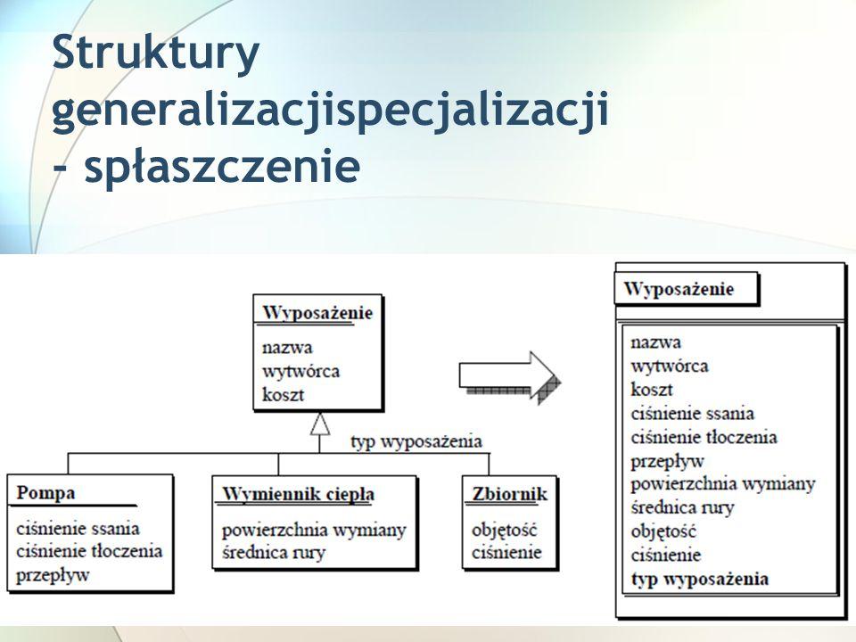 Struktury generalizacjispecjalizacji - spłaszczenie