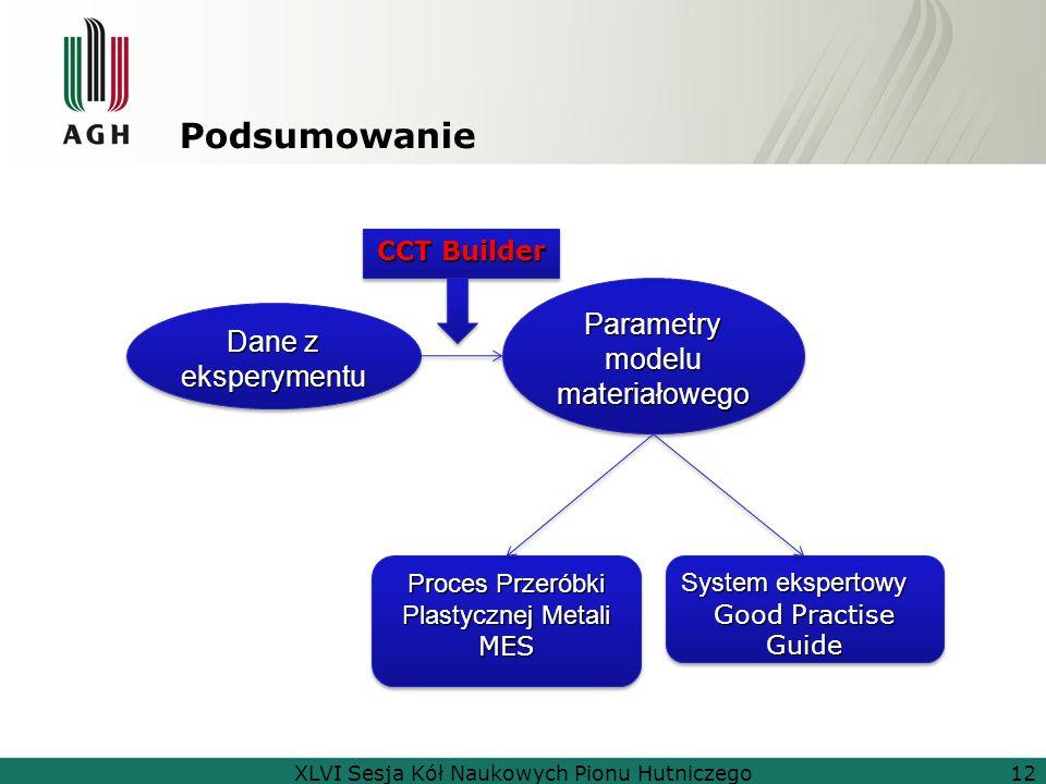 Podsumowanie Dane z eksperymentu Parametry modelu materiałowego System ekspertowy Good Practise Guide System ekspertowy Good Practise Guide Proces Prz