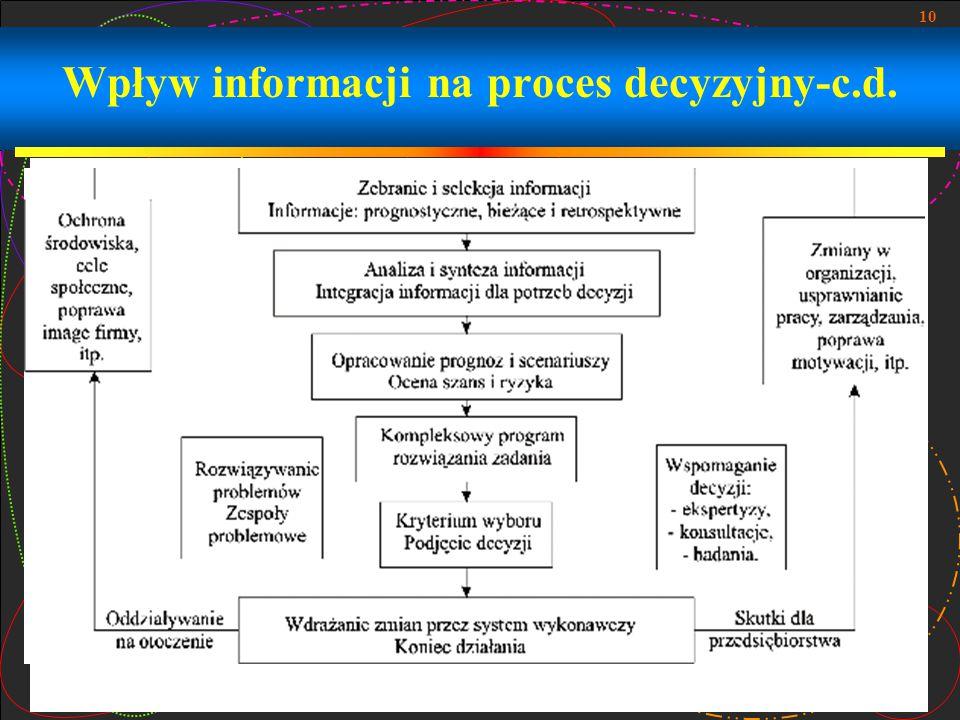 10 Wpływ informacji na proces decyzyjny-c.d.
