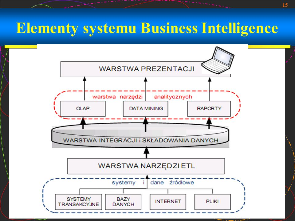 15 Elementy systemu Business Intelligence