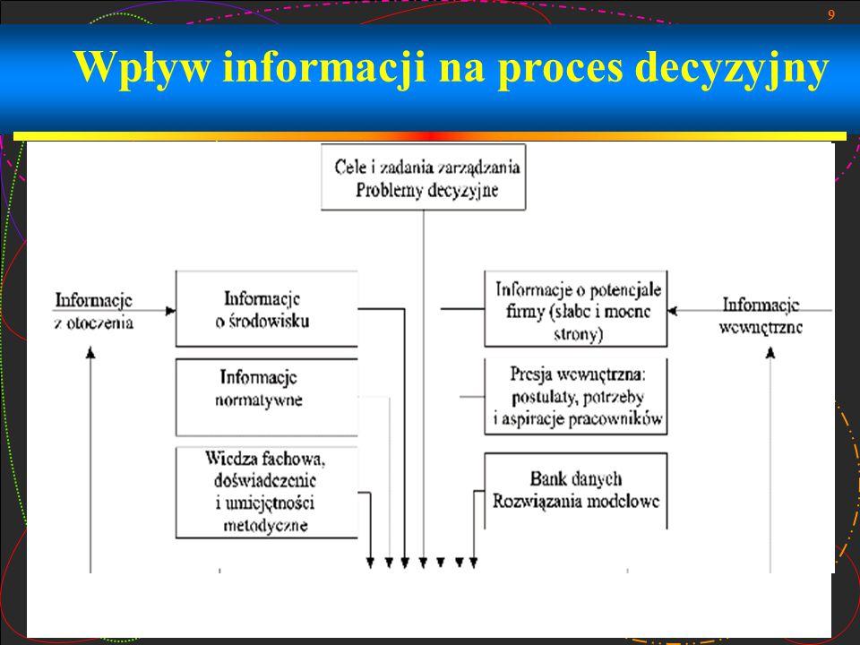 9 Wpływ informacji na proces decyzyjny