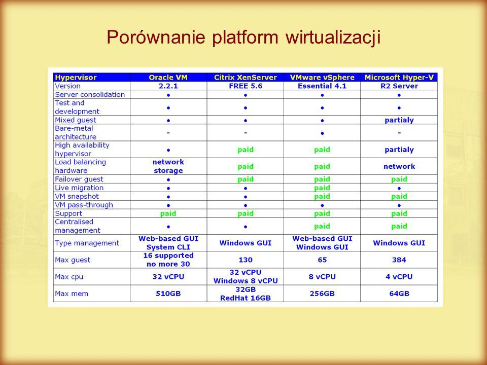 Porównanie platform wirtualizacji