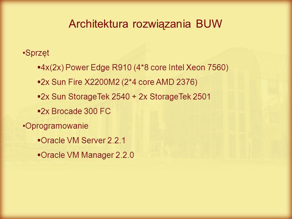 Architektura rozwiązania BUW Sprzęt  4x(2x) Power Edge R910 (4*8 core Intel Xeon 7560)  2x Sun Fire X2200M2 (2*4 core AMD 2376)  2x Sun StorageTek