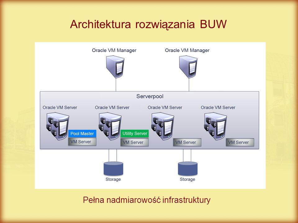 Architektura rozwiązania BUW Pełna nadmiarowość infrastruktury