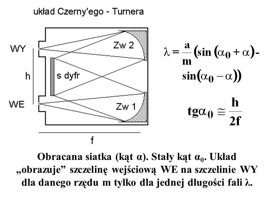 """Obracana siatka (kąt α). Stały kąt α 0. Układ """"obrazuje"""" szczelinę wejściową WE na szczelinie WY dla danego rzędu m tylko dla jednej długości fali λ."""