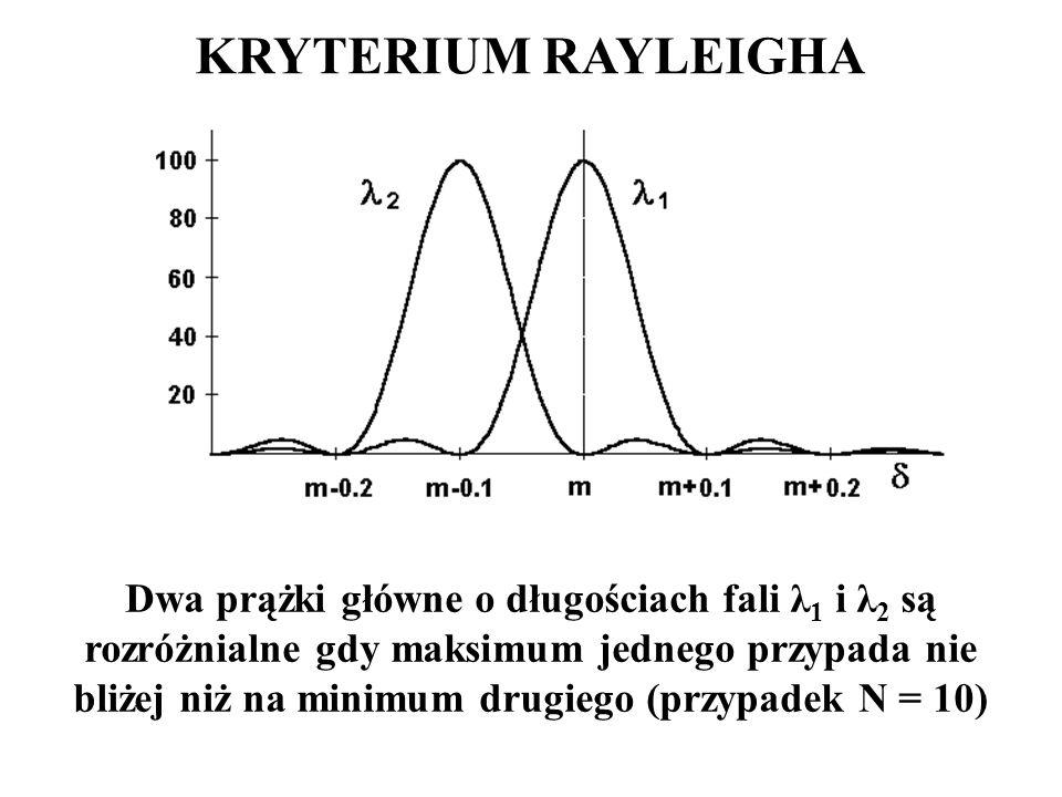 KRYTERIUM RAYLEIGHA Dwa prążki główne o długościach fali λ 1 i λ 2 są rozróżnialne gdy maksimum jednego przypada nie bliżej niż na minimum drugiego (przypadek N = 10)