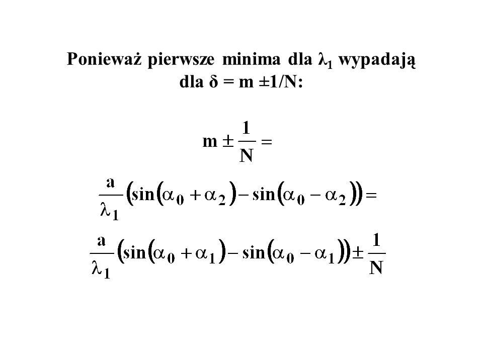 Ponieważ pierwsze minima dla λ 1 wypadają dla δ = m ±1/N: