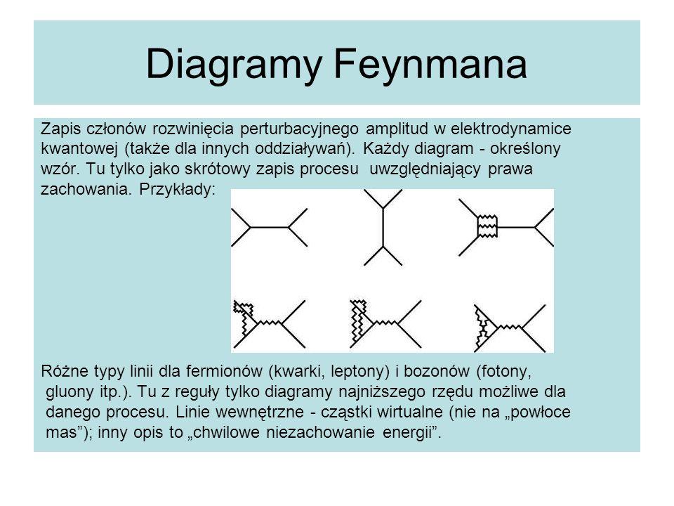 Diagramy Feynmana Zapis członów rozwinięcia perturbacyjnego amplitud w elektrodynamice kwantowej (także dla innych oddziaływań). Każdy diagram - okreś