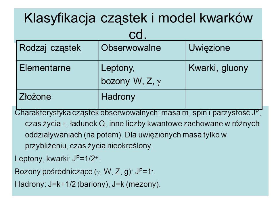 Klasyfikacja cząstek i model kwarków cd. Charakterystyka cząstek obserwowalnych: masa m, spin i parzystość J P, czas życia , ładunek Q, inne liczby k