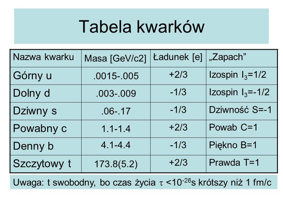 """Tabela kwarków Nazwa kwarku Masa [GeV/c2] Ładunek [e]""""Zapach"""" Górny u.0015-.005 +2/3Izospin I 3 =1/2 Dolny d.003-.009 -1/3Izospin I 3 =-1/2 Dziwny s.0"""