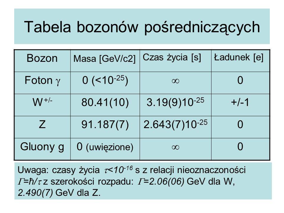 Tabela bozonów pośredniczących Bozon Masa [GeV/c2] Czas życia [s]Ładunek [e] Foton  0 (<10 -25 ) ∞ 0 W +/- 80.41(10)3.19(9)10 -25 +/-1 Z91.187(7)2.64