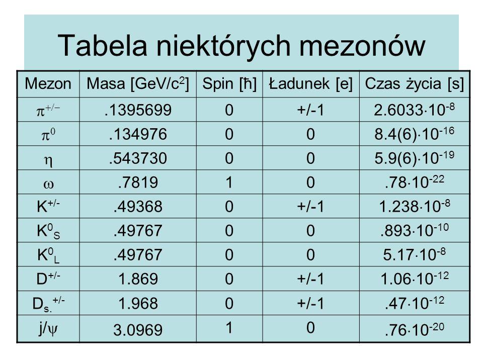 Tabela niektórych mezonów MezonMasa [GeV/c 2 ]Spin [ħ]Ładunek [e]Czas życia [s]  .13956990+/-1 2.6033  10 -8 .13497600 8.4(6)  10 -16 .5437