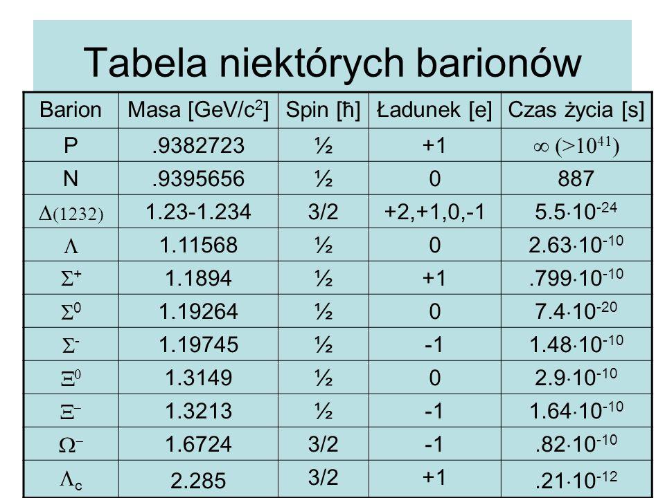 Tabela niektórych barionów BarionMasa [GeV/c 2 ]Spin [ħ]Ładunek [e]Czas życia [s] P.9382723½+1 ∞ (>10 41 ) N.9395656½0887   1.23-1.2343/2+2,+1,