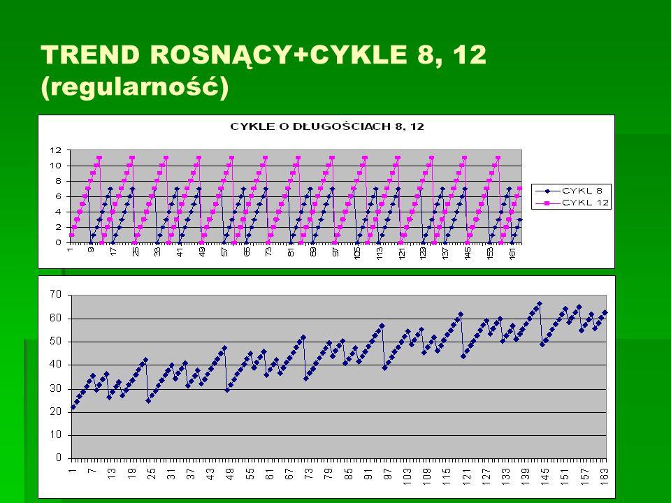TREND ROSNĄCY + CYKLE 8, 10, 12