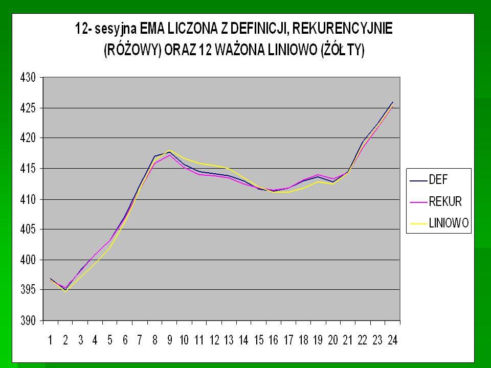 ŚREDNIE KROCZĄCE – popularne długości Na giełdzie amerykańskiej wykorzystywane są:   200 sesyjna jako długoterminowa   100 sesyjna - średnioterminowa   5-, 15- i 20 sesyjna - krótkoterminowe W Polsce rozpowszechnione jest użycie średnich   100 sesyjnej - długoterminowo   45 sesyjnej - średnioterminowo   15 sesyjnej - krótkoterminowo
