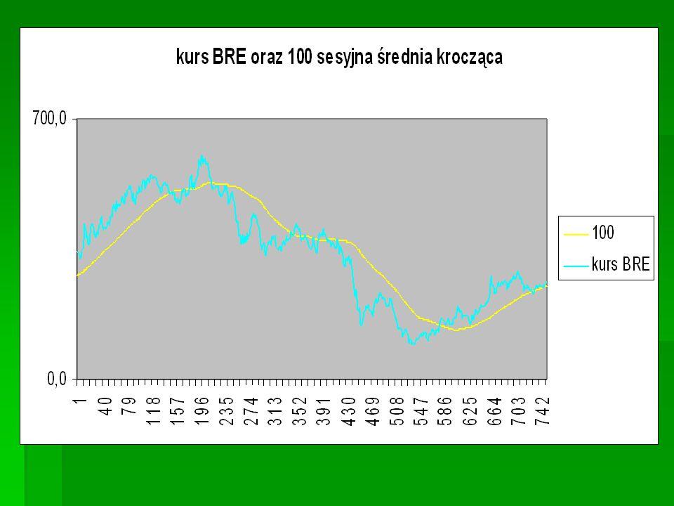 Sygnały płynące z dwóch średnich   Za sygnał kupna uważa się fakt przecięcia od dołu dłuższej średniej przez średnią krótszą (np.