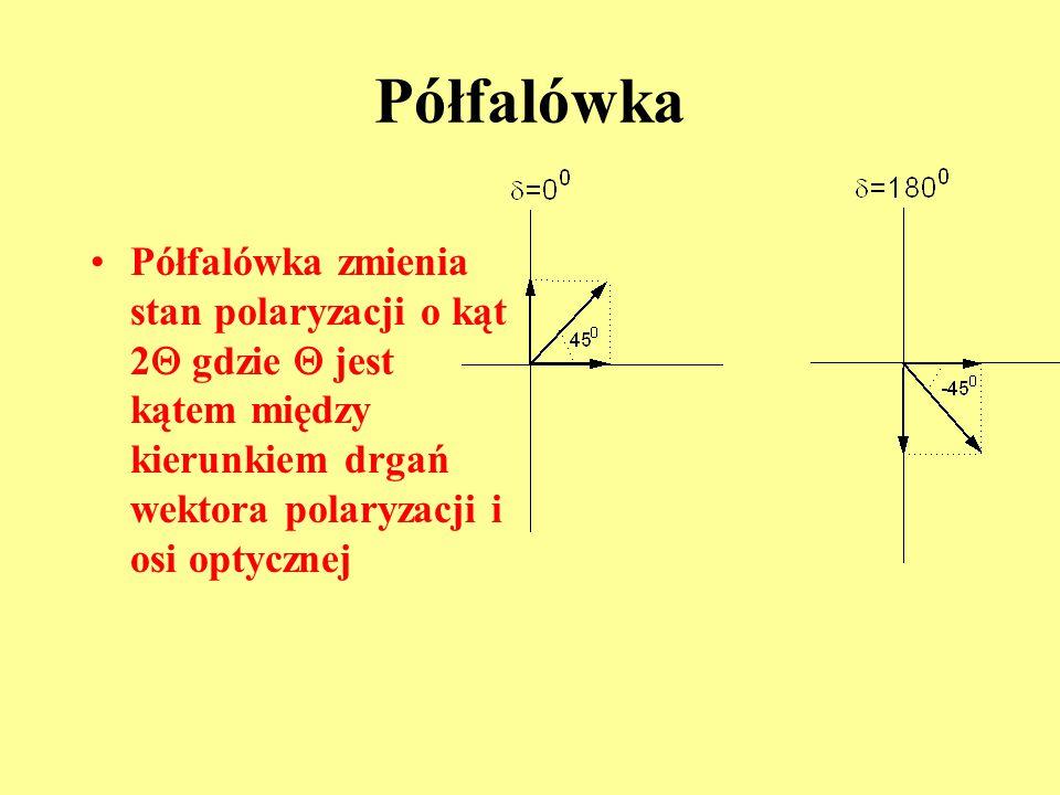 Półfalówka Półfalówka zmienia stan polaryzacji o kąt 2  gdzie  jest kątem między kierunkiem drgań wektora polaryzacji i osi optycznej
