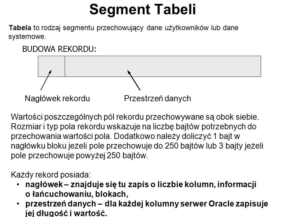 Segment Tabeli Tabela to rodzaj segmentu przechowujący dane użytkowników lub dane systemowe. BUDOWA REKORDU: Nagłówek rekorduPrzestrzeń danych Wartośc